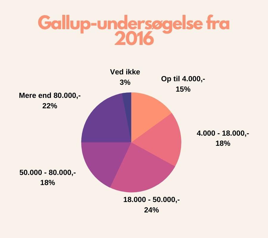Graf, der viser, hvad et bryllup koster.
