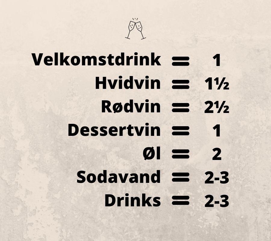 Grafik over antal drikkevarer